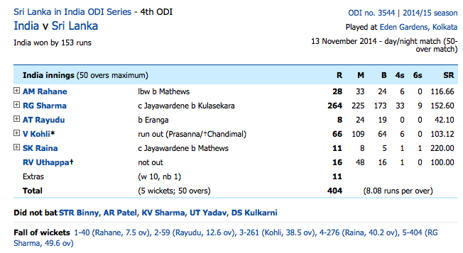 Rohit Sharma 264 scorecard